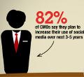 Los directores de marketing tienen miedo al ROI, a los datos y a las redes sociales