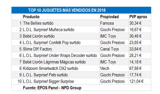 Estudio de NDP Group