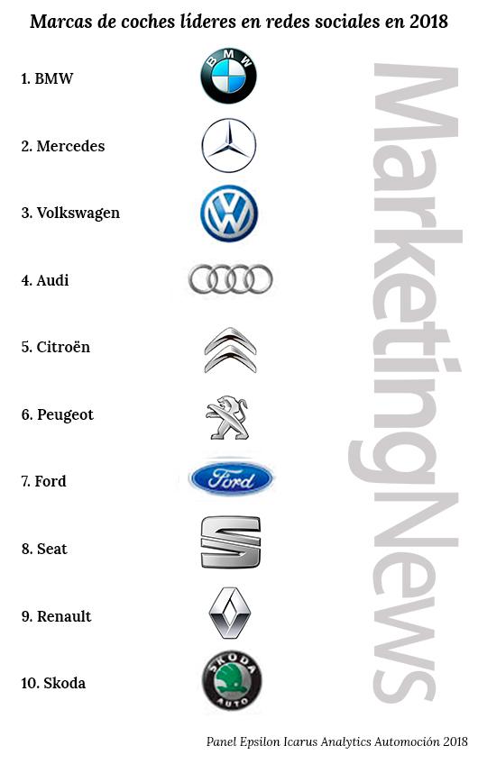 Marcas de coches líderes en redes sociales