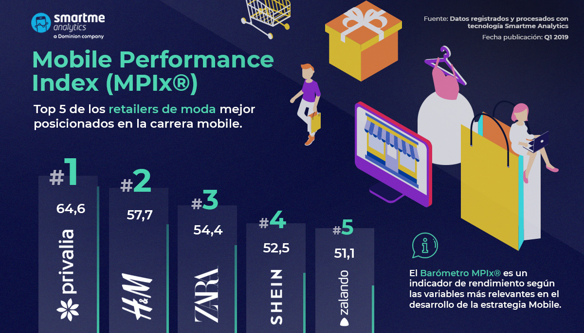 Datos del Mobile Performance Index (mPIx) de Smartme Analytics