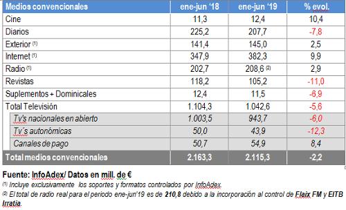 Datos de InfoAdex