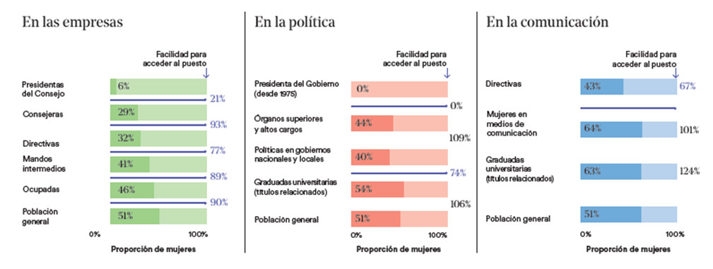 Elaboración: Kreab Sustainability & Economics. Fuentes: INE, EDUCAbase, APM, WPI.