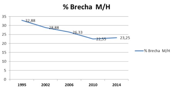 Elaborado por UGT  a partir de los datos de las Encuestas de Estructura Salarial del INE