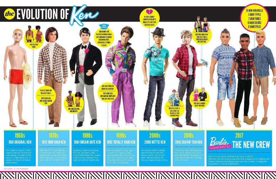 Un repaso a los cambios de 'look' de Ken a lo largo de los años